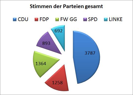 parteien bundestagswahl 2017 sachsen